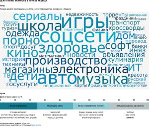 Омск ищет в Яндексе