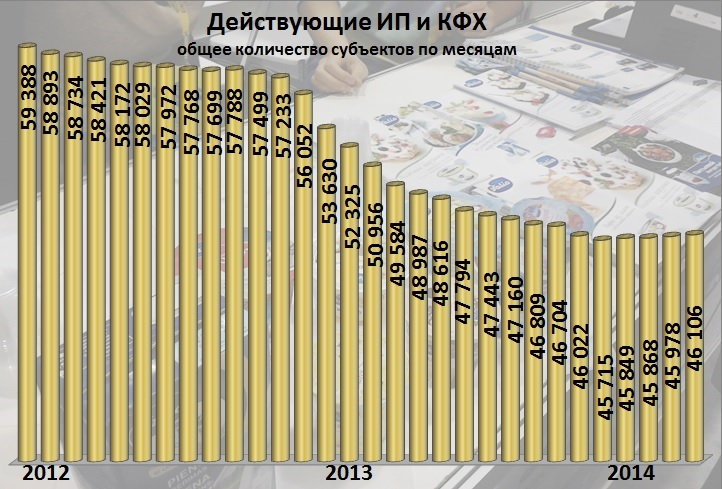 Динамика действующих ИП и КФХ. 2012-2014