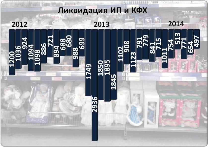 Уход предпринимателей из бизнеса. 2012-2014