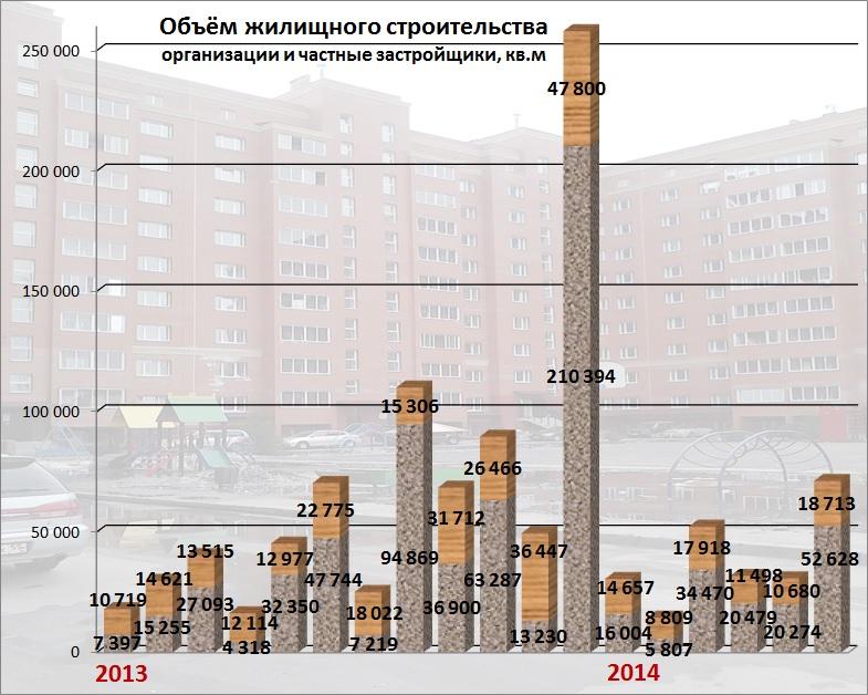 2013-2014 г.г. По данным Омскстата