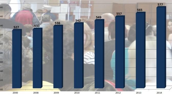 Омская область. Динамика количества пенсионеров. 2000-2014 г.г. (тыс. чел.)