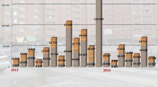 Ввод жилья. Январь-июль 2014