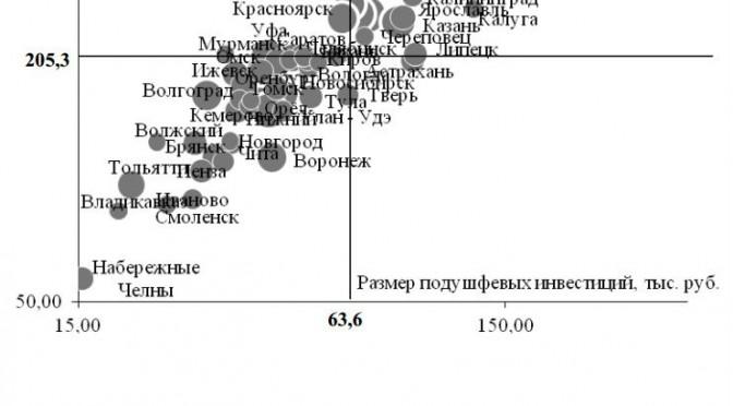 Диаграмма из  презентации «Тенденции урбанистического развития и российский город»,  opec.ru.