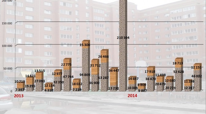 Объемы жилищного строительства. 2013-2014