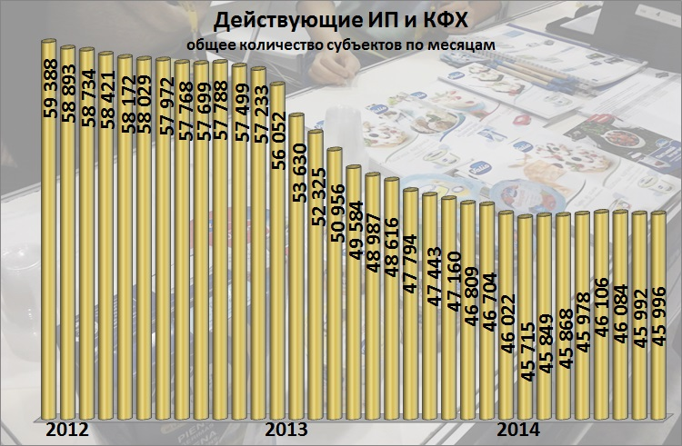 Динамика ИП и КФХ (С) АРИ, 2014