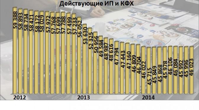 Численность предпринимателей в Омской области. 2012-2014