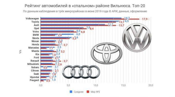 Рейтинг АРИ автомобильных марок в Вильнюсе