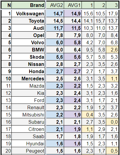Топ-20 Рейтинга АРИ автомобильных марок в Вильнюсе