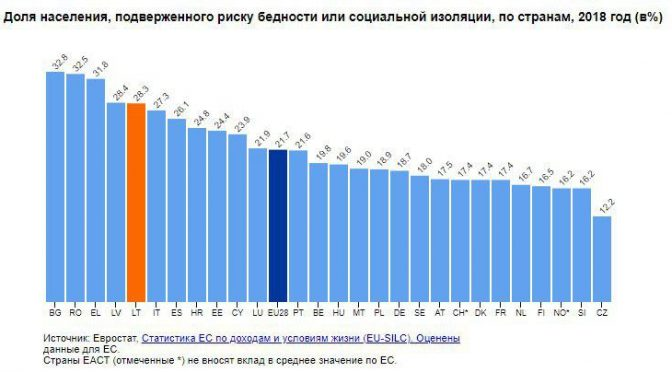 Статистика бедности в Европе