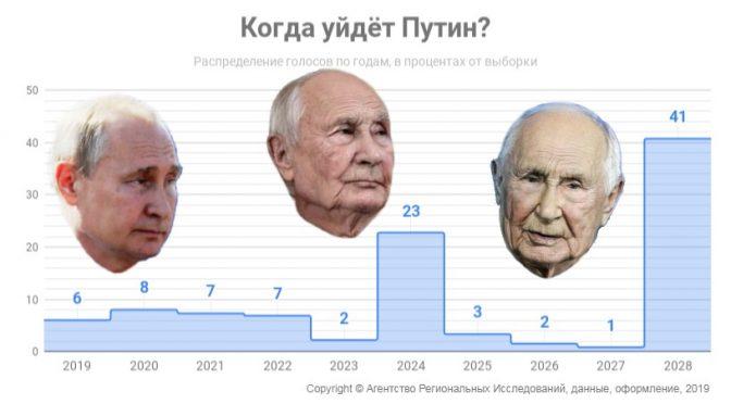 Когда уйдёт Путин? Диаграмма © АРИ