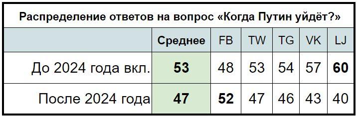 Когда уйдёт Путин? Таблица © АРИ