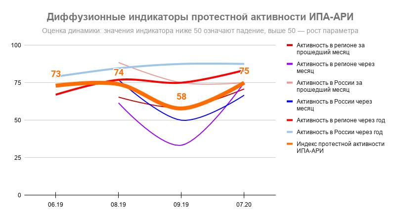 Индекс протестной активности ИПА-АРИ