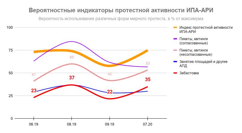 Индекс протестной активности ИПА-АРИ. Формы протеста