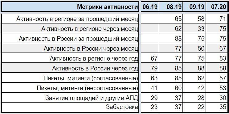 Сводная таблица индикаторов протестной активности ИПА-АРИ. Июль 2020 года