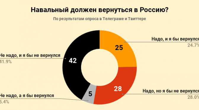 Навальный должен вернуться в Россию — участники интернет-опроса